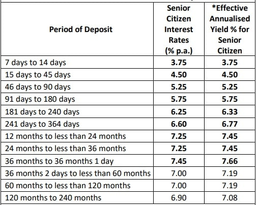 RBL FD Rates for Senior citizens - between 2 to 3 crores