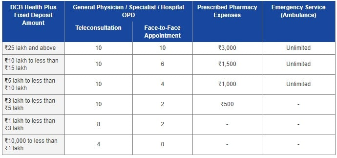 DCB Health Plus Fixed Deposit - Healthcare Benefits List
