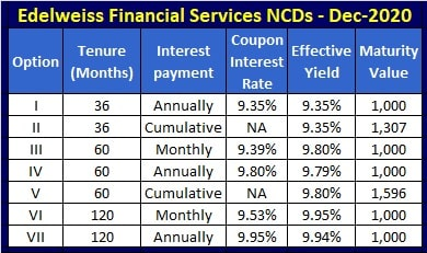 Interest Rates, Coupon Rates and Yield of Edelweiss Financial Services NCD – December 2020