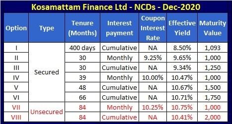 Kosamattam Finance NCD – December 2020 - Interest Rates