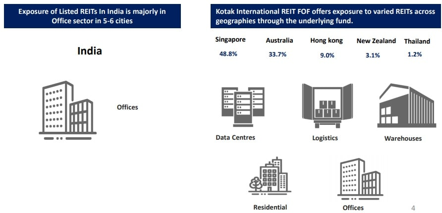 Kotak International REIT Fund NFO - domestic REIT vs overseas REIT