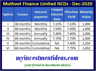 Muthoot Finance NCD December, 2020 – Interest Rates, Coupon Rates and Yield
