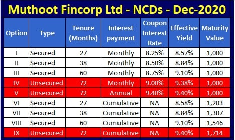 Muthoot Fincorp NCDs of Dec-20-Jan-21 - Interest Rates