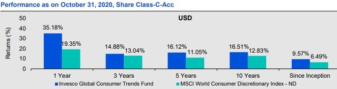 Performance of Invesco Global Consumer Trends Fund - 2010 to 2010 and comparision with MSCI World consumer disc index ND