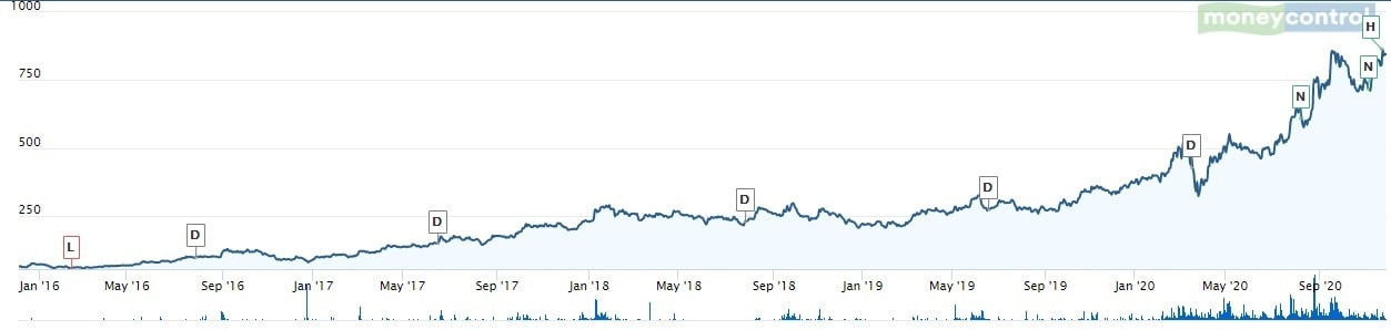 Smallcap Multibagger Stock - Deepak Nitrite - Share price movement 2016 to 2020