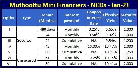 Muthoottu Mini Financiers NCD Interest Rates-January-2021