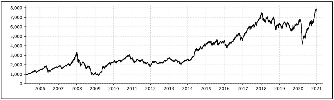 Nifty Midcap 150 Index Performnace chart since inception to 2021