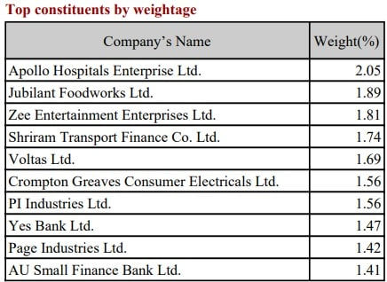 Nifty Midcap 150 Index - Top Constituents by weightagesNifty Midcap 150 Index - Top Constituents by weightages
