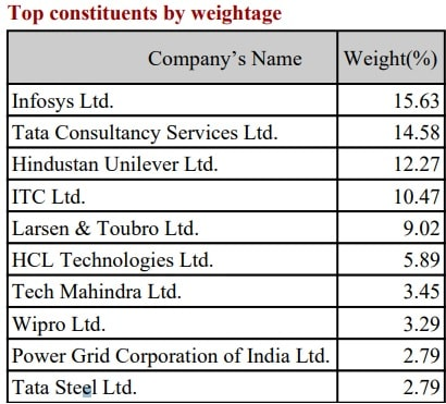 Nippon India Nifty 50 Value 20 Index Fund - top 10 stocks and their weightage