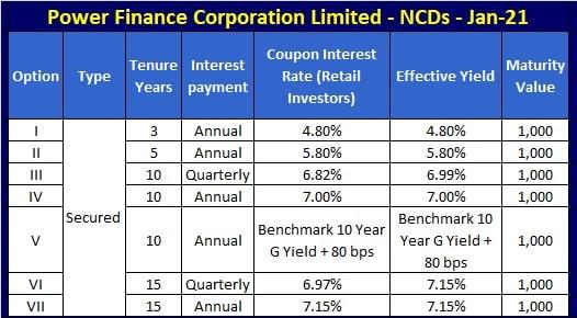 PFC Jan-2021 NCD bonds interest rates