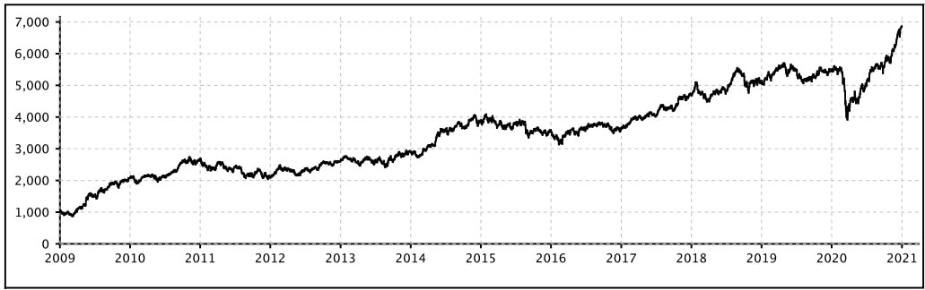 Performance chart - Nifty 50 Value 20 Index Fund 2011-2021