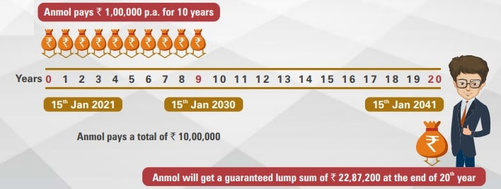 ICICI Pru Guaranteed Income For Tomorrow (GIFT) - Lupsum Benefit option