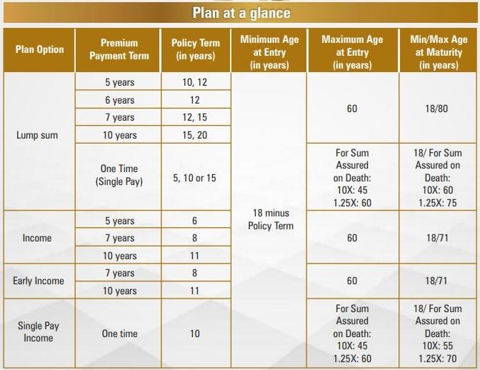 ICICI Pru Guaranteed Income For Tomorrow (GIFT) - Plan at a glance