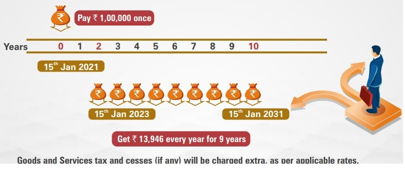 ICICI Pru Guaranteed Income For Tomorrow (GIFT) - Single pay option