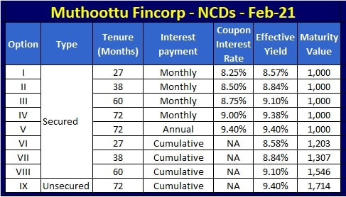 Muthoot Fincorp NCD Feb 2020 Interest Rates and Yield