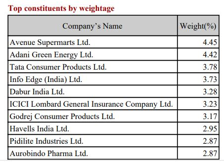 Nifty Next 50 - Constituents - By company