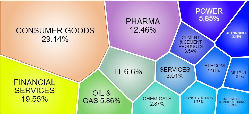 Nifty Next 50 - Constituents - Sector wise representation