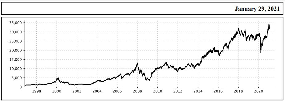 Nifty Next 50 Performance Chart in the last 25 years
