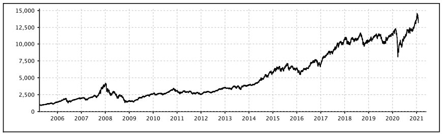 Nifty200 Momentum 30 Index Performance Chart