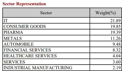 Nifty200 Momentum 30 Index - Sector representation