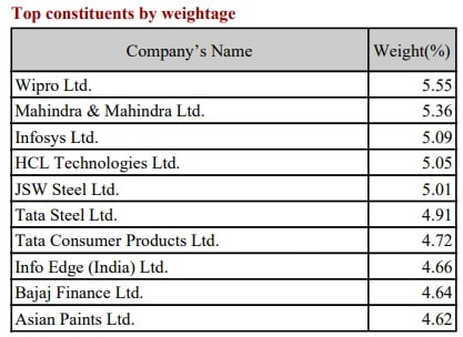 Nifty200 Momentum 30 Index - Top Constituents by Weightage