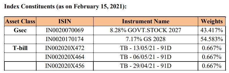 IDFC Gilt 2028 Index Fund - Crisil Index 2028 Constitutents