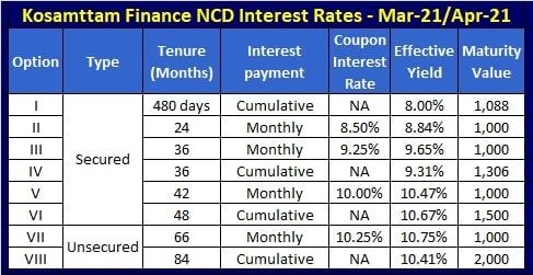 Kosammtam Finance NCD Interest Rates - March-april-2021