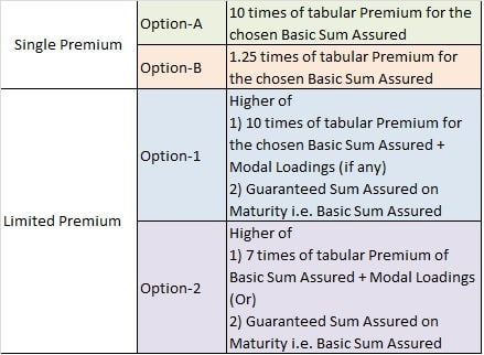 LIC Bachat Plus - Death Benefit payable in this insurance plan