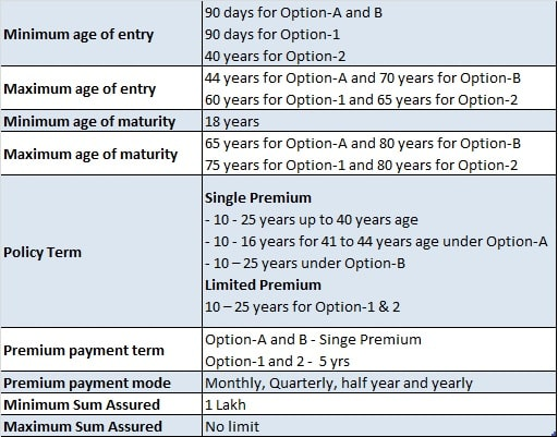 LIC Bachat Plus - Eligibility, Sum Assured, Policy Tenure