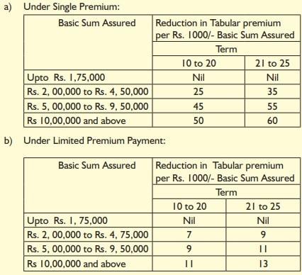 LIC Bachat Plus - High Sum Assured Rebate