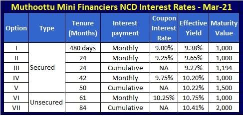 Muthoottu Mini Financiers NCD Interest Rates - March-April-2021