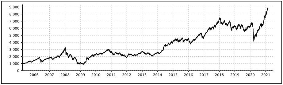 NIFTY Midcap 150 Performance Chart 2005-2021