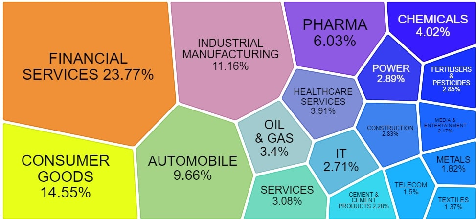 NIFTY Midcap 150 - Sectors that are part of it - Mar-2021