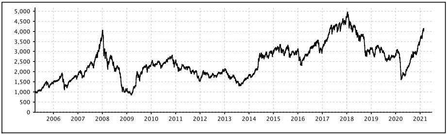 NIFTY Smallcap 50 Index Performance Chart 2005-2021