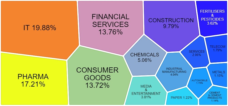 NIFTY Smallcap 50 Index - Sector wise