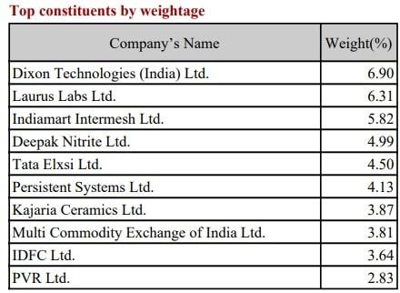 NIFTY Smallcap 50 Index - Top Constituents Mar-2021