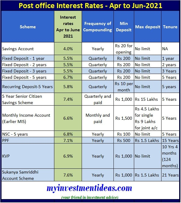 Post office interest rates table for April, May and June-2021 - Financial Year 2021-2022-Rev-min