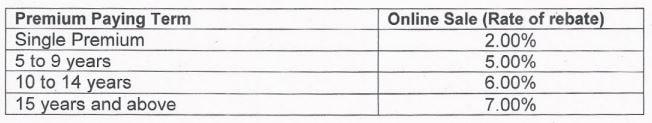 LIC Saral Jeevam Bima - Chart - Rebate in premium for online purchase
