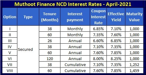 Muthoot Finance NCD Interest Rates - April-2021