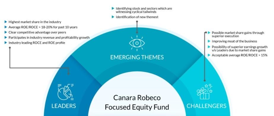 Portfolio creation approach of Canara Robeco Focused Equity Fund (NFO)