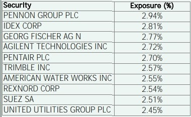 Top 10 Portfolio Holdings of BNP Paribas Aqua (Lux) Fund in - 2021