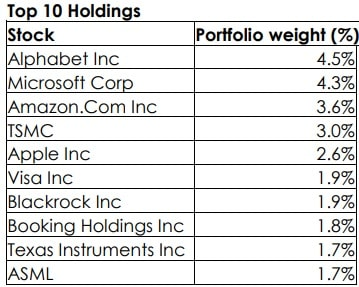 Axis Global Innovation Fund of Fund - Top 10 Stocks invested by underlying fund