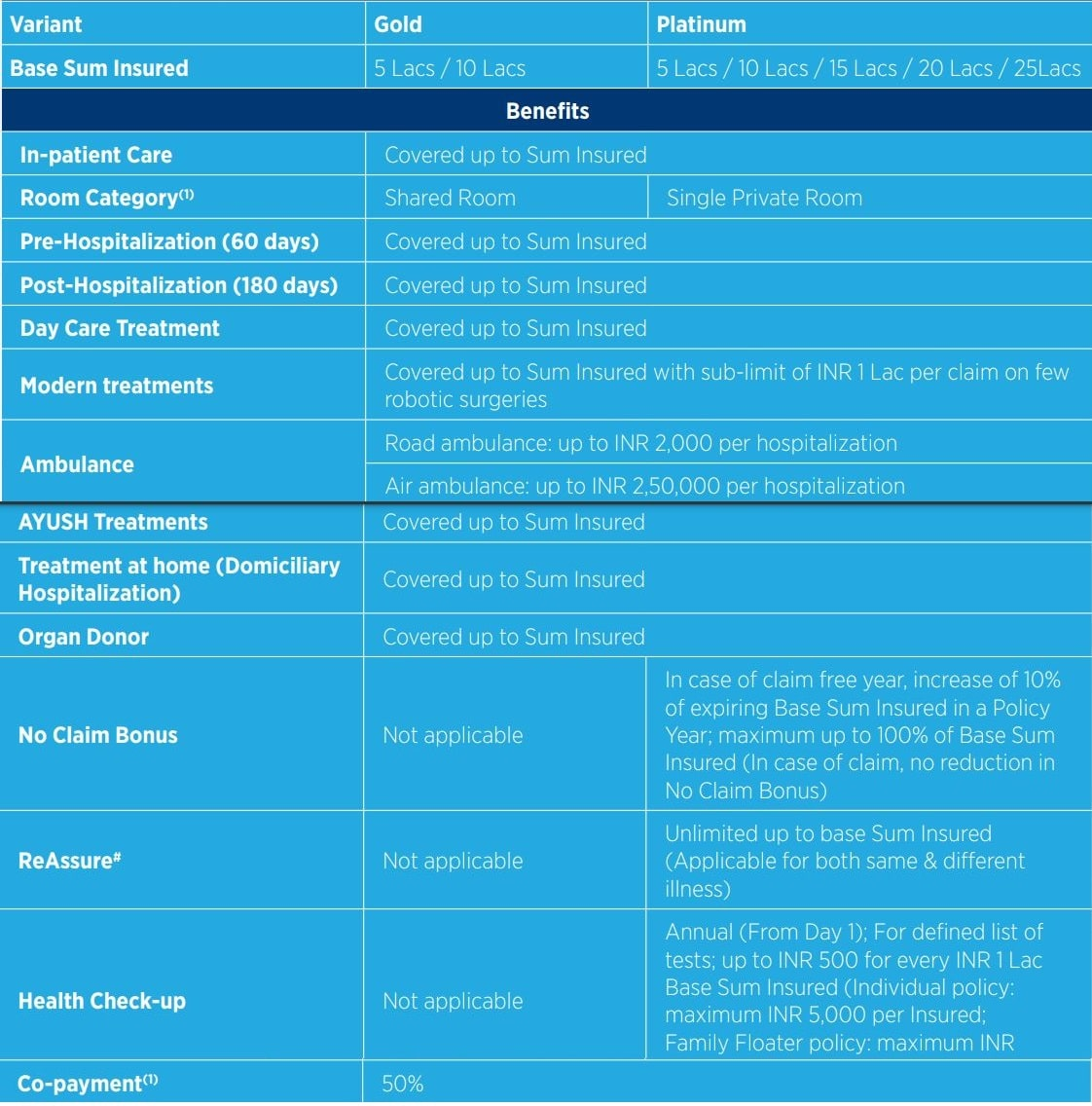 Benefits in Max Bupa Senior First Health Insurance