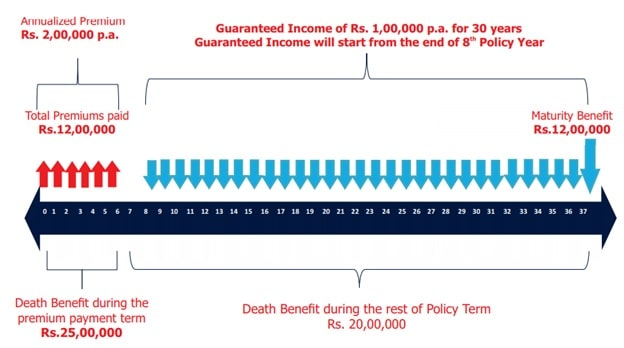 Illustration - Income Variant - Exide Life Guaranteed Wealth Plus