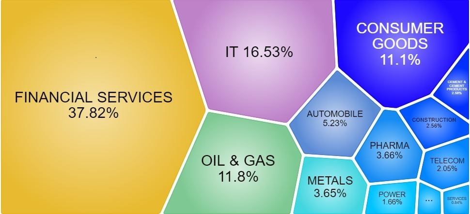 Kotak Nifty 50 Index Fund - Sector wise weightage of Nifty50