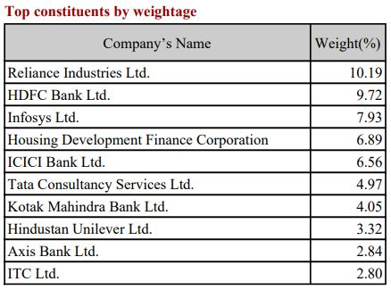 Kotak Nifty 50 Index Fund - Top Constituents by weightage of Nifty50