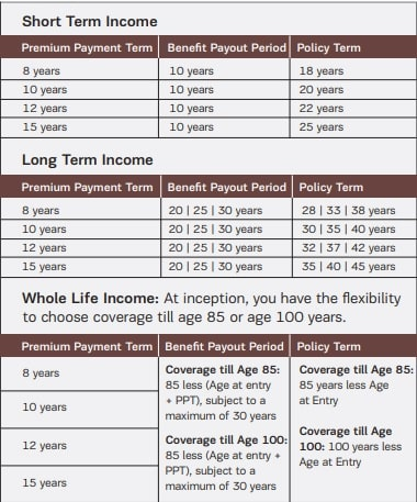 PPT and Benefit Payout periods in Aditya Birla Sun Life Vision LifeIncome Plus