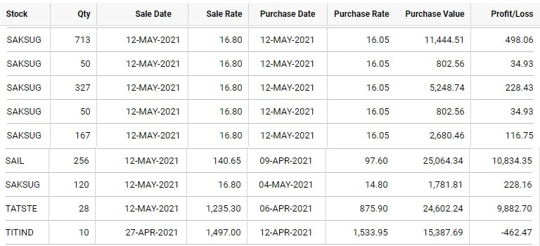 Suresh KP Short Term investment Strategy-5 for May-21