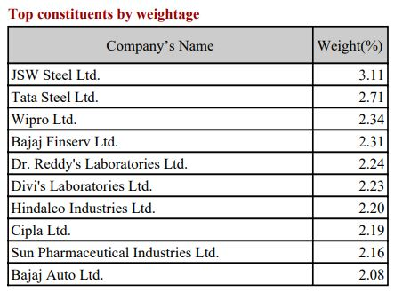 Top Stocks in Nifty 50 Equal Weight Index till 2021