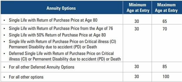 ICICI Pru Guaranteed Pension Plan - Eligibility criteria